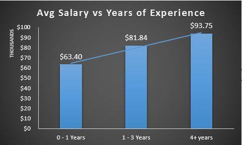 Avg Salary vs Years of Experience