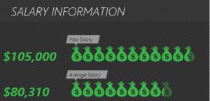 may-salary