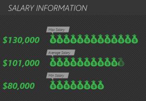 salary-statistics-aug-2016