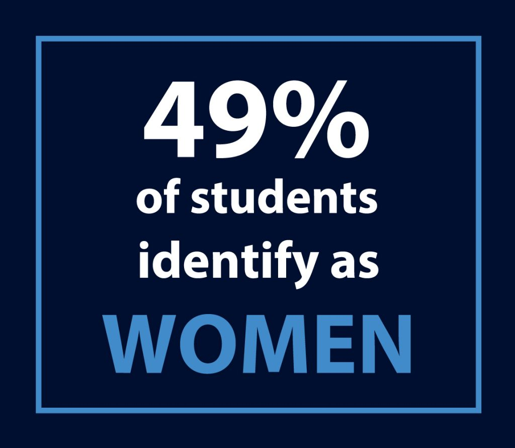 49% of students identify as women
